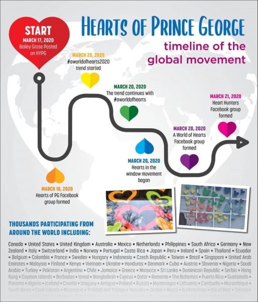 timeline of global hearts of Prince George movement